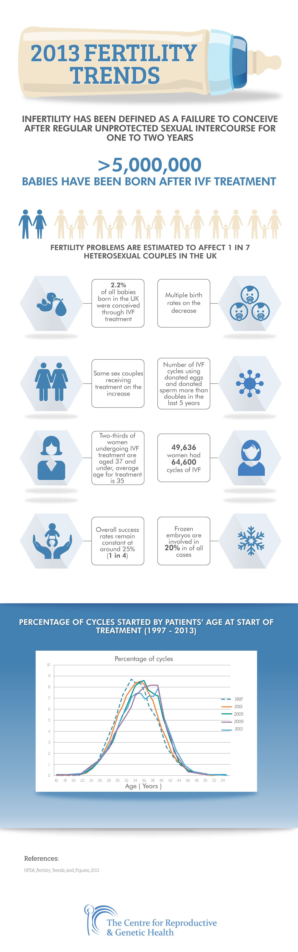 Fertility Trends 2013 Infographic